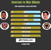 Emerson vs Max Kilman h2h player stats