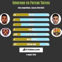 Emerson vs Ferran Torres h2h player stats