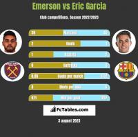 Emerson vs Eric Garcia h2h player stats