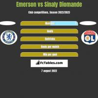 Emerson vs Sinaly Diomande h2h player stats