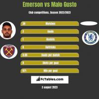 Emerson vs Malo Gusto h2h player stats