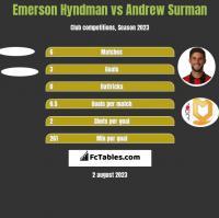 Emerson Hyndman vs Andrew Surman h2h player stats