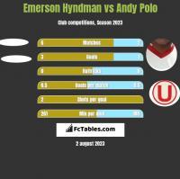 Emerson Hyndman vs Andy Polo h2h player stats