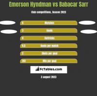 Emerson Hyndman vs Babacar Sarr h2h player stats