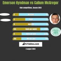 Emerson Hyndman vs Callum McGregor h2h player stats