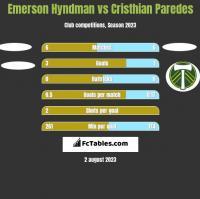 Emerson Hyndman vs Cristhian Paredes h2h player stats