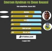 Emerson Hyndman vs Eboue Kouassi h2h player stats