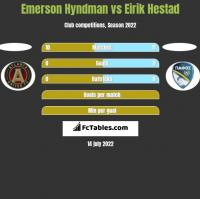Emerson Hyndman vs Eirik Hestad h2h player stats