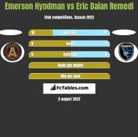 Emerson Hyndman vs Eric Daian Remedi h2h player stats