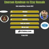 Emerson Hyndman vs Etzaz Hussain h2h player stats