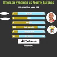 Emerson Hyndman vs Fredrik Aursnes h2h player stats