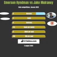 Emerson Hyndman vs Jake Mulraney h2h player stats