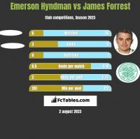 Emerson Hyndman vs James Forrest h2h player stats