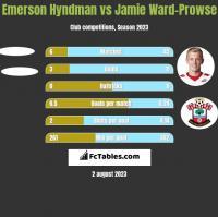 Emerson Hyndman vs Jamie Ward-Prowse h2h player stats