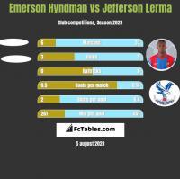 Emerson Hyndman vs Jefferson Lerma h2h player stats