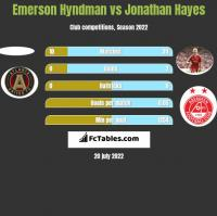 Emerson Hyndman vs Jonathan Hayes h2h player stats