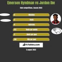 Emerson Hyndman vs Jordon Ibe h2h player stats