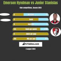 Emerson Hyndman vs Junior Stanislas h2h player stats