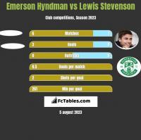 Emerson Hyndman vs Lewis Stevenson h2h player stats