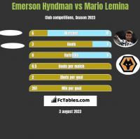 Emerson Hyndman vs Mario Lemina h2h player stats