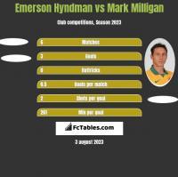Emerson Hyndman vs Mark Milligan h2h player stats