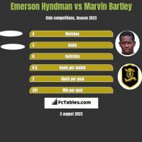 Emerson Hyndman vs Marvin Bartley h2h player stats