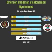 Emerson Hyndman vs Mohamed Elyounoussi h2h player stats