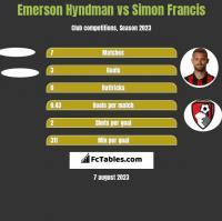 Emerson Hyndman vs Simon Francis h2h player stats