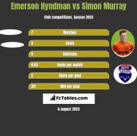 Emerson Hyndman vs Simon Murray h2h player stats