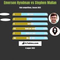 Emerson Hyndman vs Stephen Mallan h2h player stats