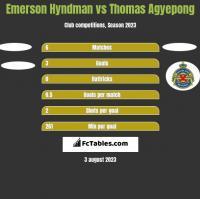 Emerson Hyndman vs Thomas Agyepong h2h player stats