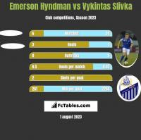 Emerson Hyndman vs Vykintas Slivka h2h player stats