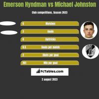 Emerson Hyndman vs Michael Johnston h2h player stats