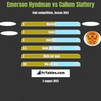 Emerson Hyndman vs Callum Slattery h2h player stats