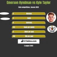 Emerson Hyndman vs Kyle Taylor h2h player stats