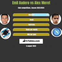 Emil Audero vs Alex Meret h2h player stats