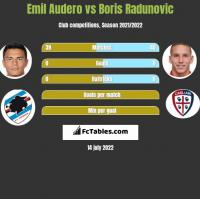 Emil Audero vs Boris Radunovic h2h player stats