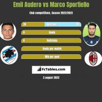 Emil Audero vs Marco Sportiello h2h player stats