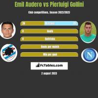 Emil Audero vs Pierluigi Gollini h2h player stats