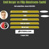 Emil Berger vs Filip Almstroem-Taehti h2h player stats