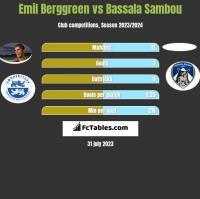 Emil Berggreen vs Bassala Sambou h2h player stats