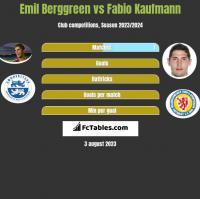 Emil Berggreen vs Fabio Kaufmann h2h player stats