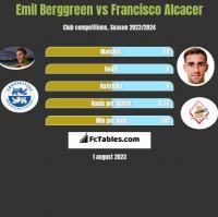 Emil Berggreen vs Francisco Alcacer h2h player stats
