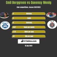 Emil Berggreen vs Queensy Menig h2h player stats