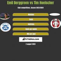 Emil Berggreen vs Tim Hoelscher h2h player stats