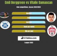 Emil Berggreen vs Vitalie Damascan h2h player stats