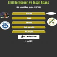 Emil Berggreen vs Issah Abass h2h player stats