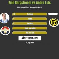 Emil Bergstroem vs Andre Luis h2h player stats