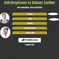 Emil Bergstroem vs Anthony Sauthier h2h player stats