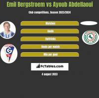 Emil Bergstroem vs Ayoub Abdellaoui h2h player stats
